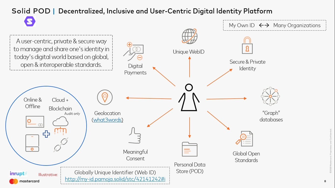 15313_Solid%20-%20Decentralized%20Inclusive%20and%20User-Centric%20Digital%20Identity%20Platform_1440x810.jpg