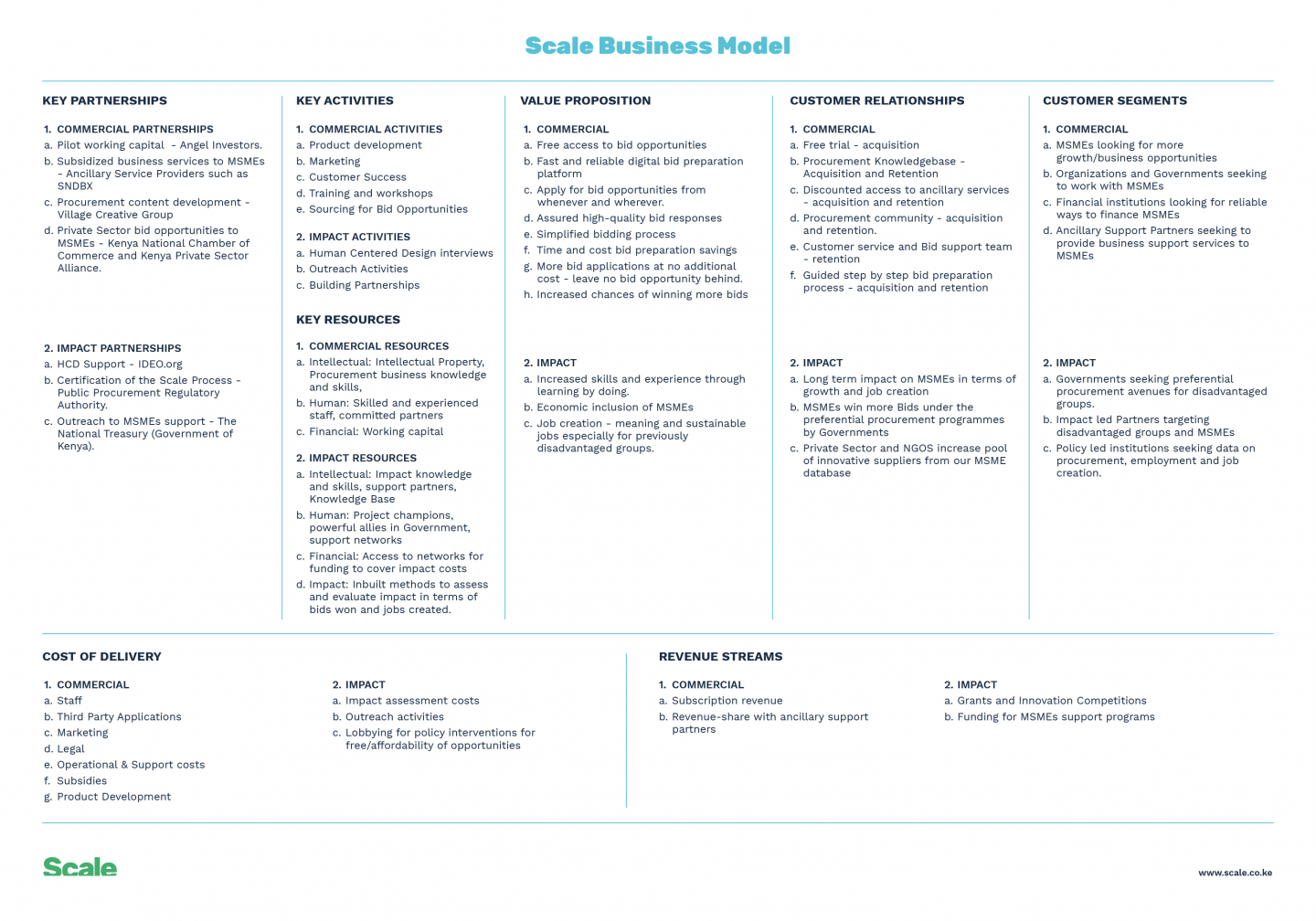 Scale Business Model Canvas