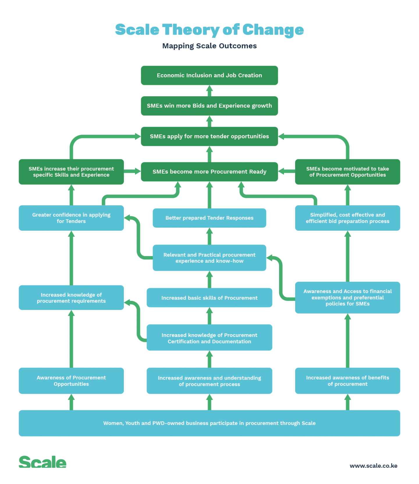 29752_scale-theory-of-change-mapping-outcomes-01_1440x810.png