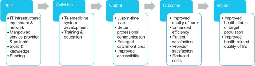 29813_Logical-framework-approach-for-telemedicine-implementation%20%282%29_1440x810.png