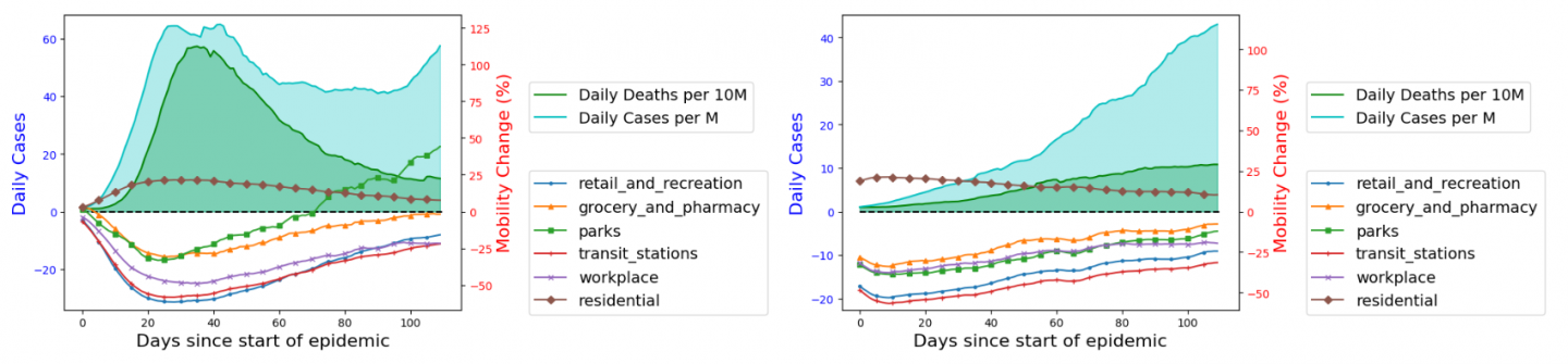 Figure 3:  Left:  Daily infections/deaths level and mobility change pattern of countries with a higher-than-median GDP per capita; Right:  Daily infections/deaths level and mobility change pattern of countries with lower-than-median GDP per capita;
