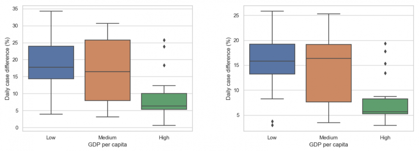 Figure 4:  Counterfactual estimation visualization.  Left:  Relative effectiveness of School Closing to countries with  different  levels  of  GDP per  capita;  Right:  Relative  effectiveness  of  International  Travel  to countries with different levels of GDP per capita;