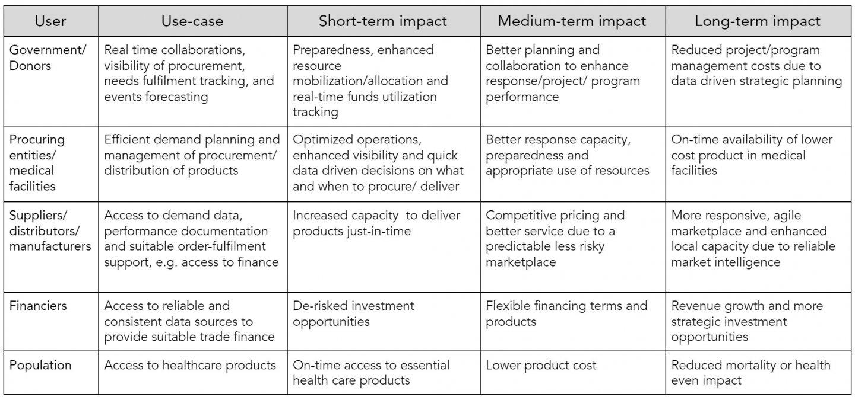 xetova's Impact by User Grid