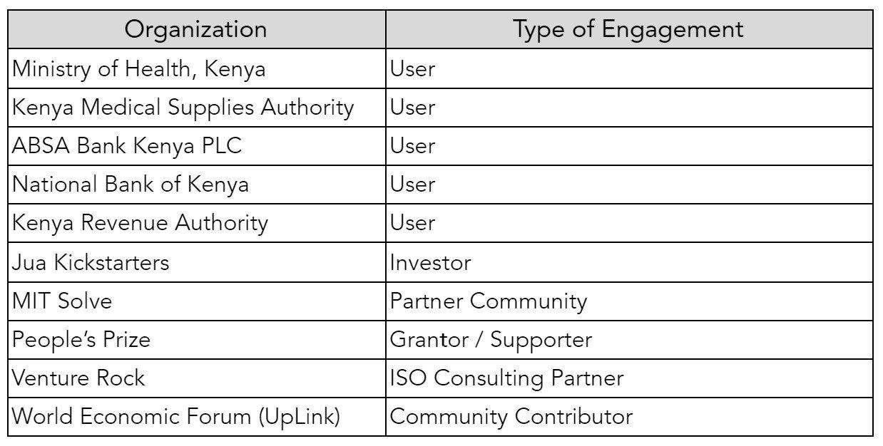 xetova' List of Affiliated Organizations